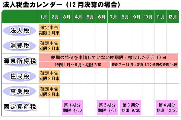 法人税金カレンダー(12月決済の場合)