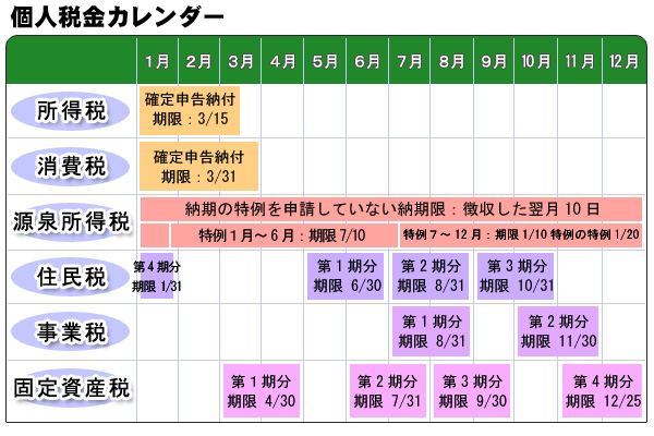 個人税金カレンダー